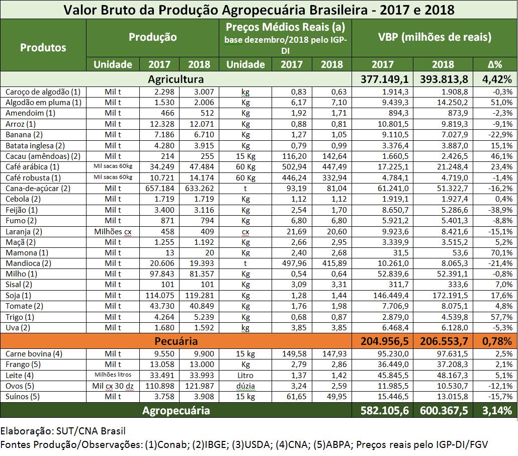 Valor Bruto da Produção: Faturamento da Agropecuária encerra 2018 com crescimento de 3,1%